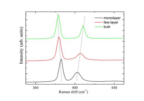 Raman spectroscopy of MoS2