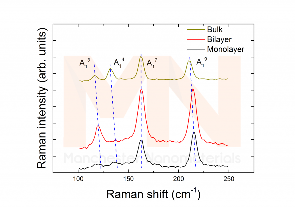 Figure 1. Raman spectrum of monolayer and few-layer Tungsten Ditelluride (WTe2).