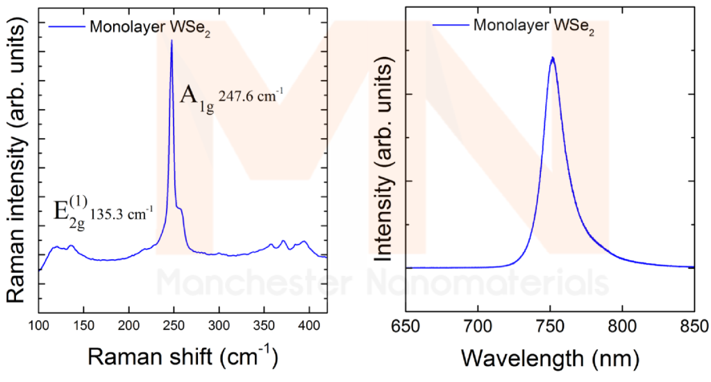 The raman spectrum of bulk and monolayer tungsten diselenide.