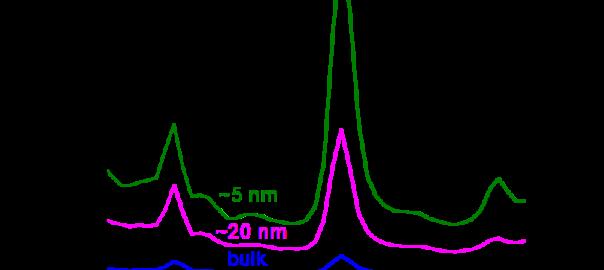 MoTe2 Raman spectrum
